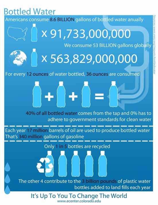 Статистика за използването на бутилирана вода
