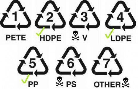 Обозначение на видовете пластмаса
